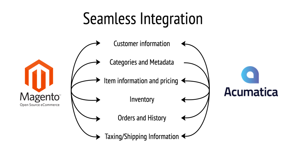 Acumatica seamlessly integrates with Magento